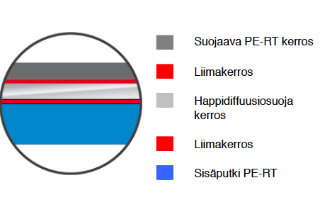Lattialämmitysputki 20 PE-RT -rakenne